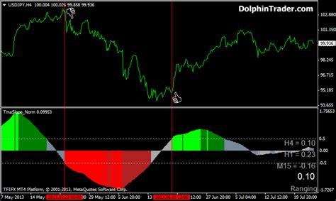 Mt4 Indicators by Tmaslope Metatrader 4 Indicator