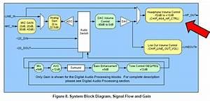 Open Audio  Teensy Audio Board Headphone Level
