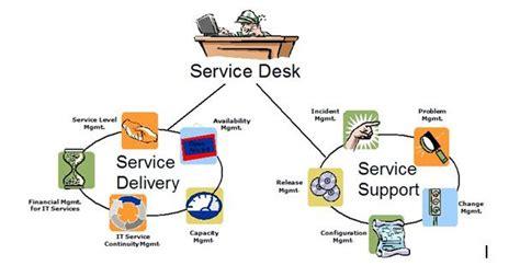 help desk call tracking software itil dan security management dalam servicedesk plus