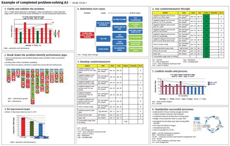a3 report enhancing a3 problem solving with technology