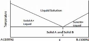 Phase Diagram Of A Simple Eutectic Mixture With Negligible Solid