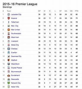 Image Gallery epl table 2015 2016