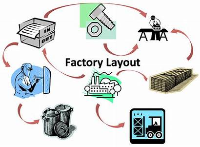 Layout Factory Lean Flows Material Raw Manufacturing