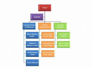 Discovering The  U201cright U201d Organization Structure For Your