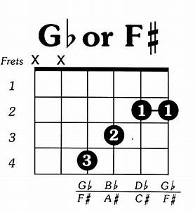 Fsharp Major Guitar Chord
