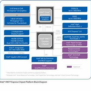 Block Diagram Of 945 Chipset. intel q270 chipset 98088. mobile intel hm77  express chipset. intel z270 chipsatz 98089. intel x79 express chipset  diagram. intel h97 chipset for smarter performance. intel h270 chipset.A.2002-acura-tl-radio.info. All Rights Reserved.