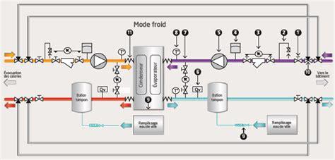armoire electrique chambre froide sché de principe climatisation avec groupes à air et à eau