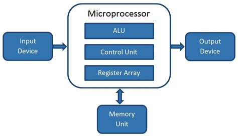 What Microprocessor How Does Work
