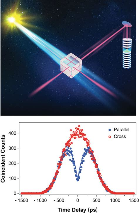 Quantum Interference Across an Astronomical Distance ...