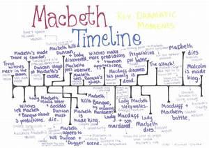 dryden essay of dramatic poesy quiz top masters argumentative essay example macbeth conflict essay introduction