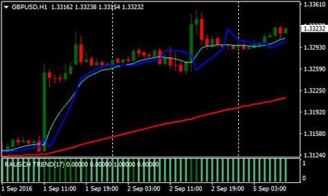 Forex Scalping Strategies For Active Traders | Forex Anti ...