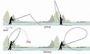 Fly-fishing Quick Tip - Roll Casting