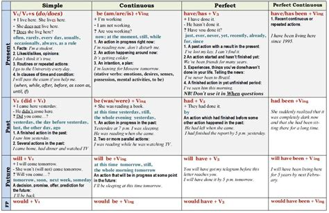 1000+ Images About English Tenses On Pinterest
