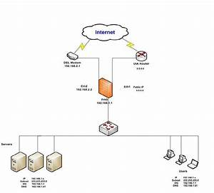 accessing to server using public ip inside the lan With network diagram3jpg