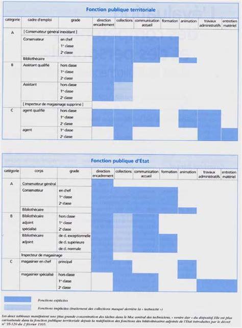 cadre a fonction publique tableau filieres et cadres d emplois fonction publique territoriale