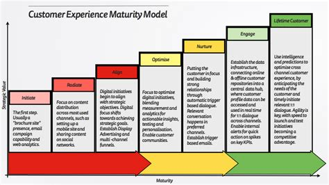 The Customer Experience Maturity Model Mattyford