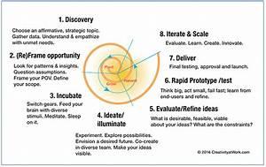 Creativity At Work Design Thinking Process  U2013 Infocus Blog