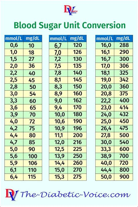 blood sugar unit conversion   diabetes information