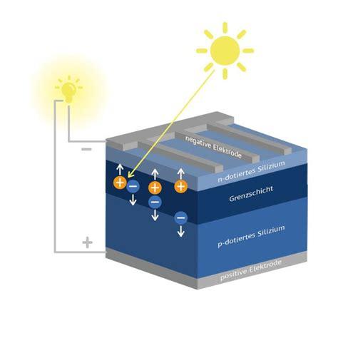 Solarenergie Material Und Funktion Solarzellen by Ertrag Photovoltaikanlagen 187 Solarenergie Richtig