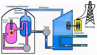 Simple Nuclear Power Plant Diagram Nuclear power plant diagram  Nuclear Power Diagram
