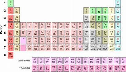 Periodic Table Song Elements Lehrer Tom Names