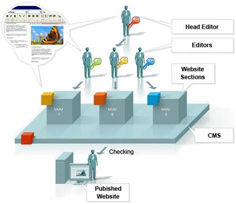 leicestersoftware com services application development