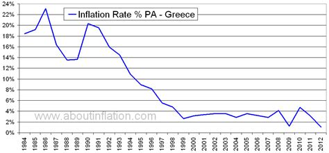greece inflation rate historical chart  inflation