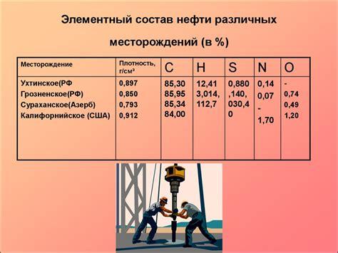 Химический состав природного газа