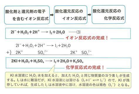 化学 反応 式 解き方