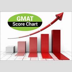 Gmat Integrated Reasoning (ir) & Analytical Writing Assessment (awa) Score