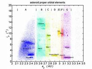 Elements Of Plot Asteroid Family Wikipedia