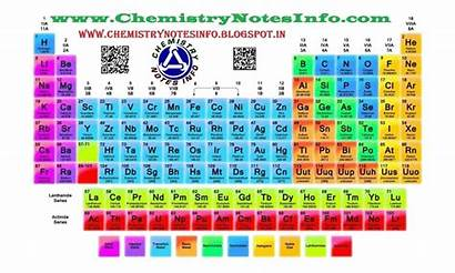 Periodic Table Chemistry Chemical Did Mat Elements
