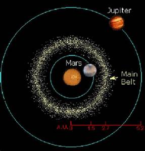 Best 25+ Asteroid belt ideas on Pinterest | Astronomy ...