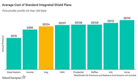 Average health insurance premiums for individual plans. Best Health Insurance 2019 Valuechampion Singapore
