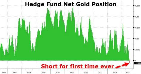 Kirill Klip.: This Has Never Happened To Gold Before ...