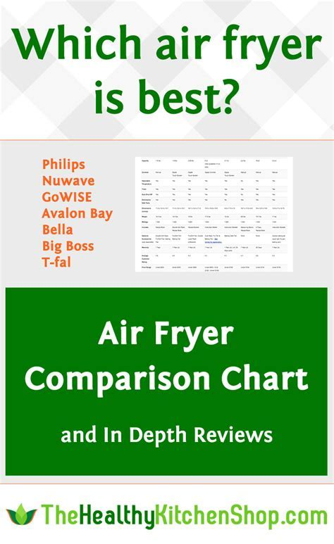 Air Fryer Review & Comparison Chart: Philips, GoWise