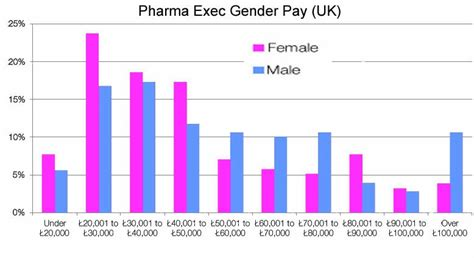glass ceiling salary uk pharma marketing the pharma glass ceiling