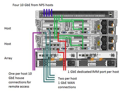 exle server wiring diagrams 30 wiring diagram images