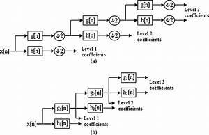 Third Level Filter Bank Block Diagram Representation Of  A