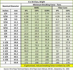 Stainless Steel Wire Rope Strength Chart Wire Rope For Lifting Stainless Steel Heavy Duty Wire