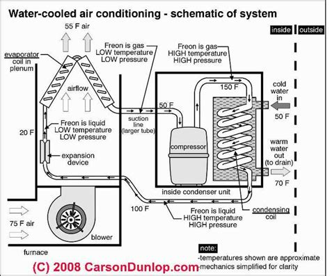 Outside Unit Diagram Schematic Water Cooled Air