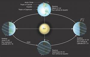 The Day Of Equinox And Solstice 2018
