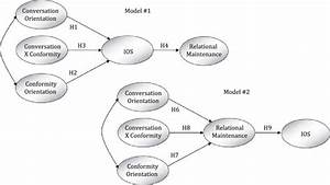 Theoretical Models Of Fcp  Ios  And Maintenance Behavior  Note  H5 And