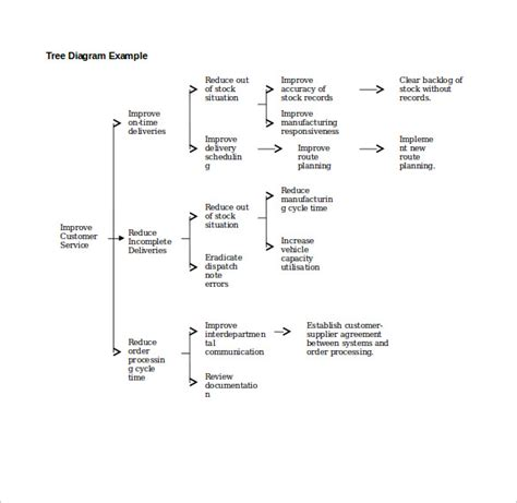 tree diagram template  samples examples format