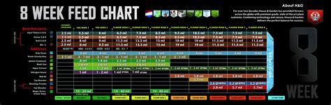hydroponic nutrient feed charts la hydroponic supply