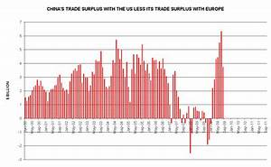 There's No Divine Right to a Trade Surplus | Seeking Alpha