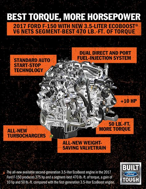 Ford 6 7 Specs by 2017 Ford F 150 Gains New 375hp 3 5 Liter Ecoboost V6