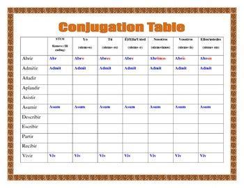 ir verbs  spanish conjugation table present tense
