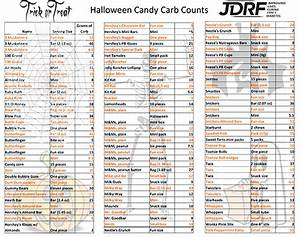 Here S The Carb Count Of The Top Halloween Candy Insulin