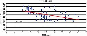 Meld Score Chart Study The Relation Between Serum Sodium And The Model For